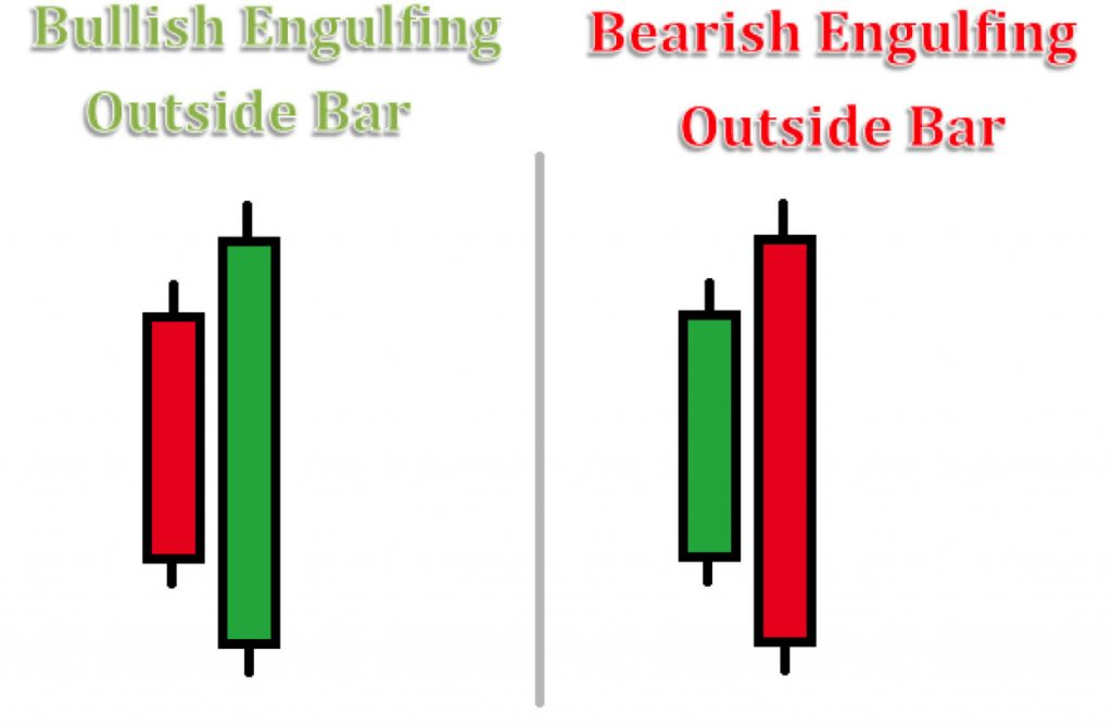 bullish-bearish-engulfing