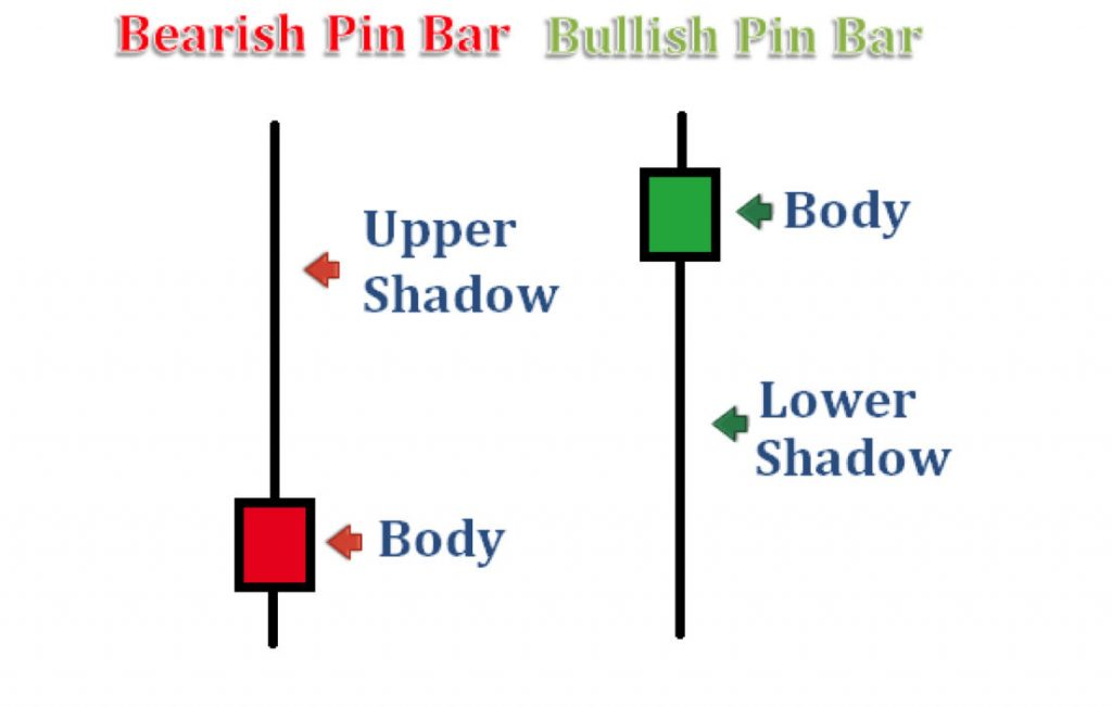 bullish-bearish-pin-bar