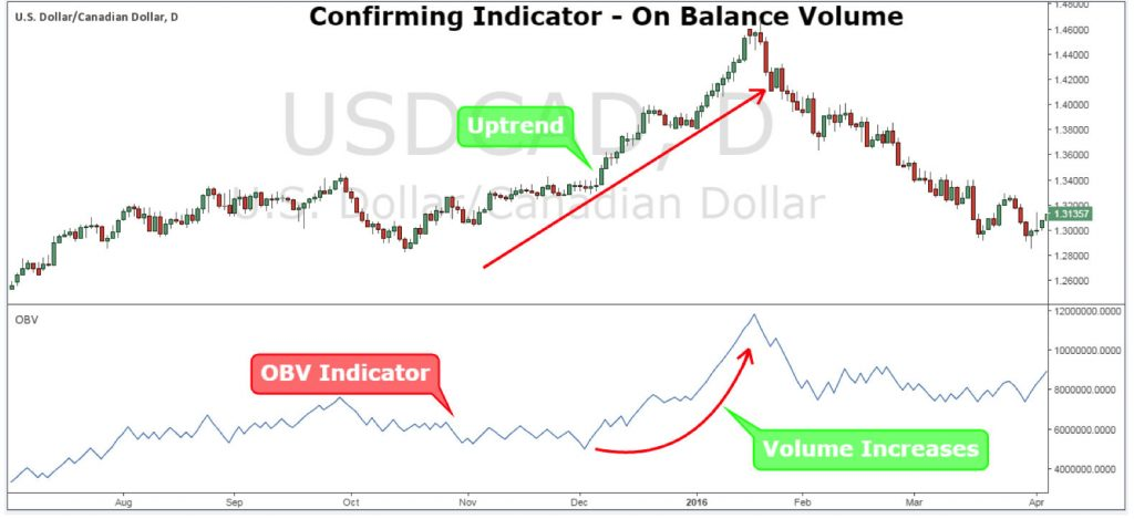 Confirming Indicator – On Balance Volume