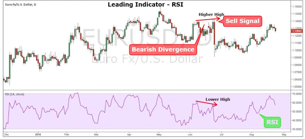 Forex leading indicators